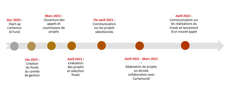 Planning cartamundi global fund